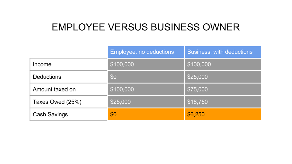employee-vs-business-owner